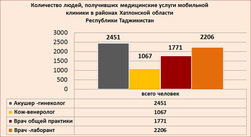 график2